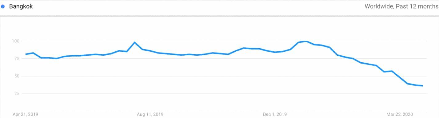 Google Trends Search public hotel revenue