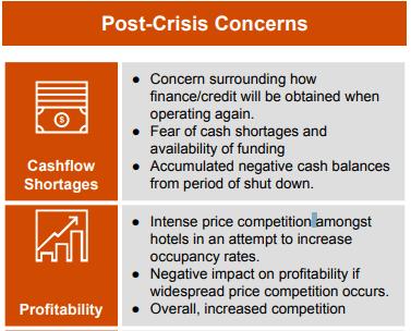 post crisis concerns for hotel asset management