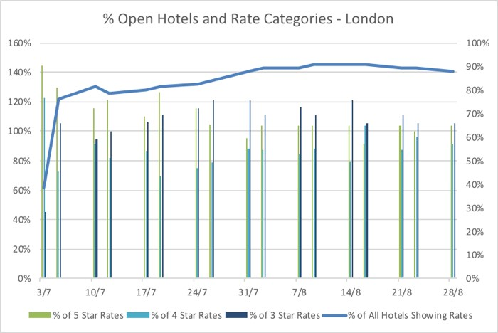 Hotel Rate Trends Summer 2020
