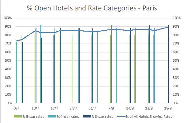 Hotel Rate Trends Summer in paris