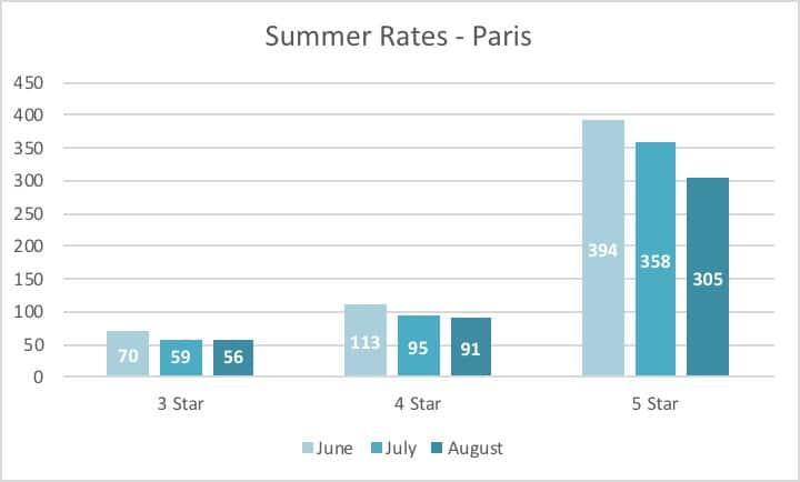Hotel Rate Trends Summer 2020: Paris