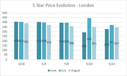 evolution rate of 5 star hotels