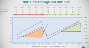 Measures the impact of profitability when revenue decreases